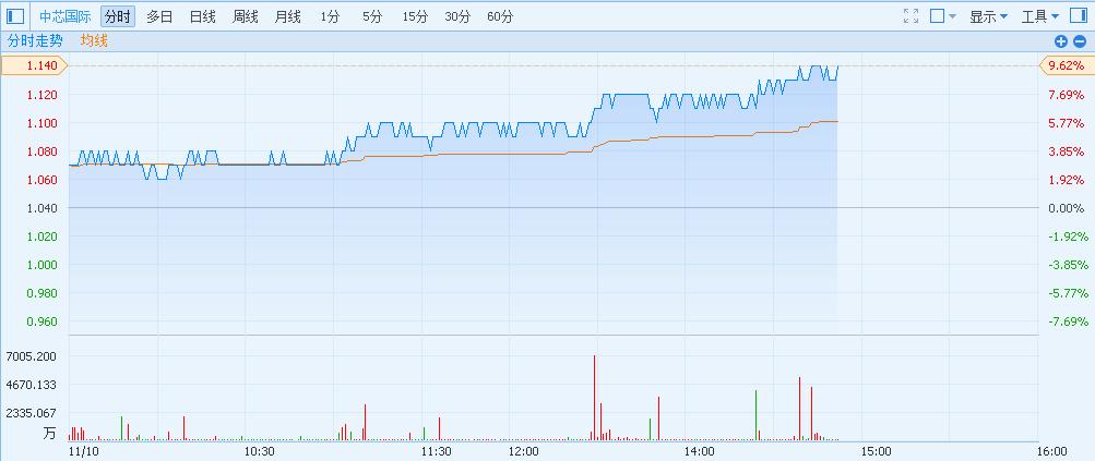 中芯国际获紫光集团增持作财务投资 再升9.62