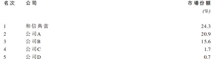 在艺术品拍卖业务方面,整个行业增长较缓慢,艺术品拍卖成交总额在2009年到2015年复合增长率才1.1%,预测2016年到2019年复合增长率为2.6%。但是,拍卖主营为紫砂艺术品快速增长,前7年年复合增长率为33.1%,预测2016年到2019年增长高达36.4%。公司上半年紫砂艺术品拍卖成交额占到公司总拍卖额的64%。如下图所示:
