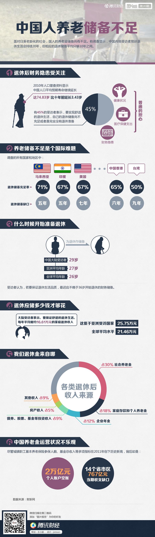 中国人养老储备不足 - 大森林 - 大森林理财