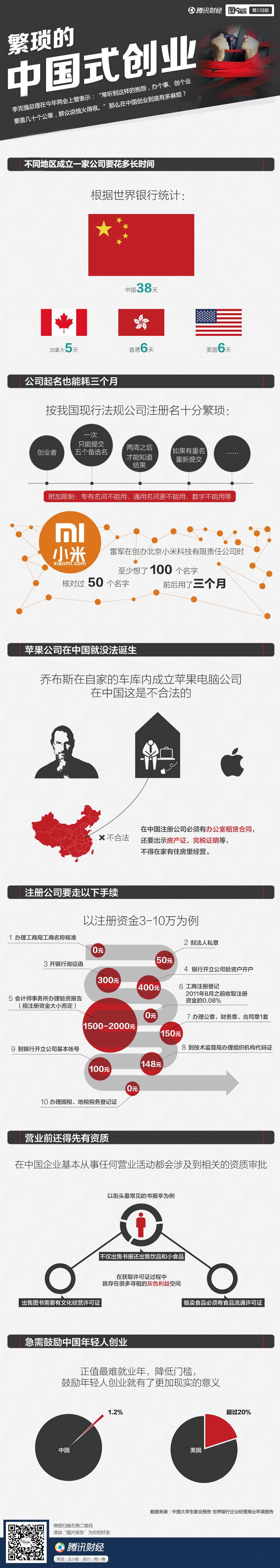 繁琐的中国式创业