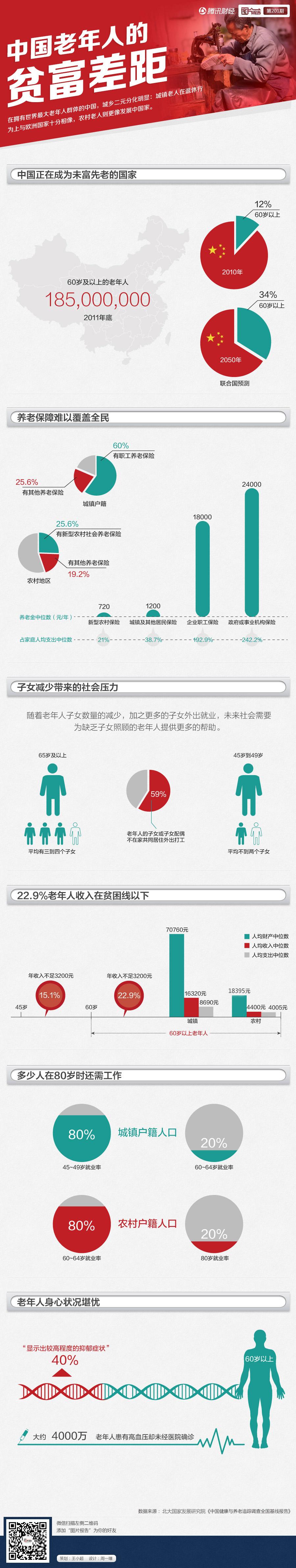 中国老年人群贫富差距