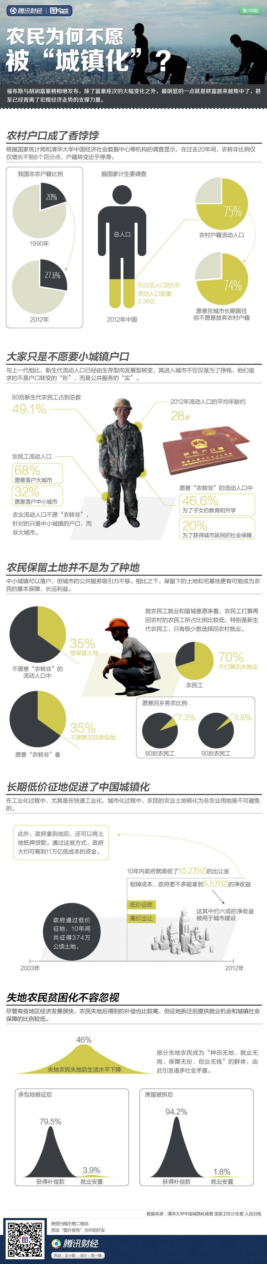"""图片报告:农民为何不愿被""""城镇化""""【腾讯财经】 - 林老师 - 林老师高中政治教学博客"""