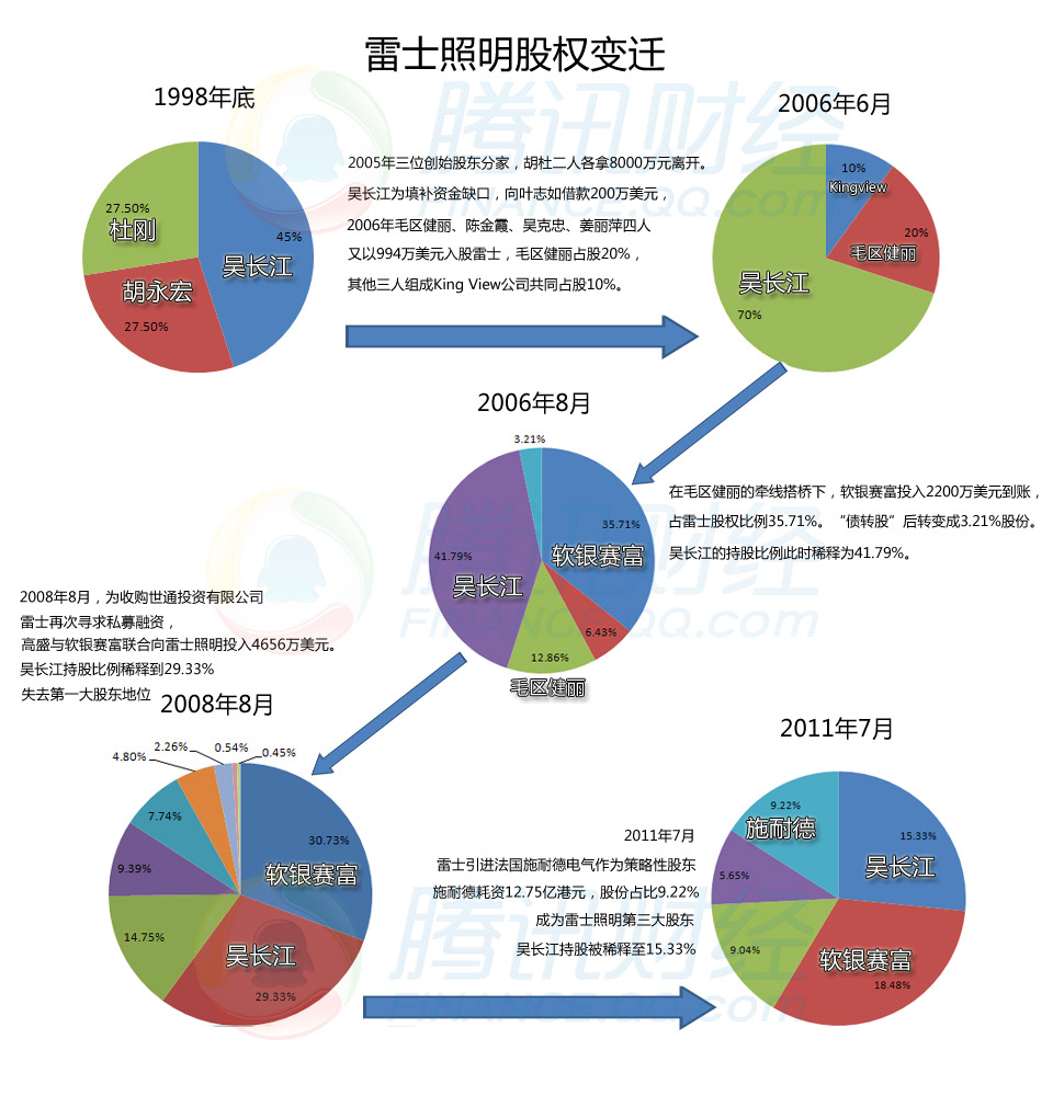 腾讯的股权结构