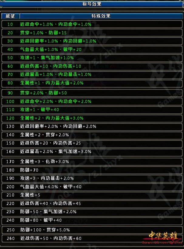 腾讯游戏《中华英雄》称号威望值累积效果