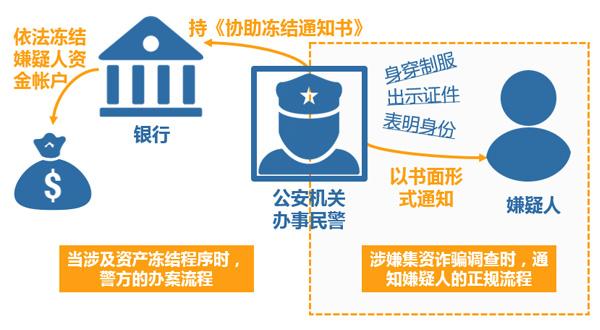 公、检、法办理机关案件的正规流程