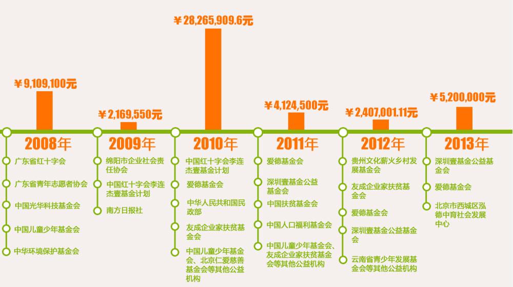 腾讯基金会历年救灾资金流向图