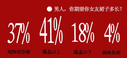 高达78%的男人认为在炎热夏季,