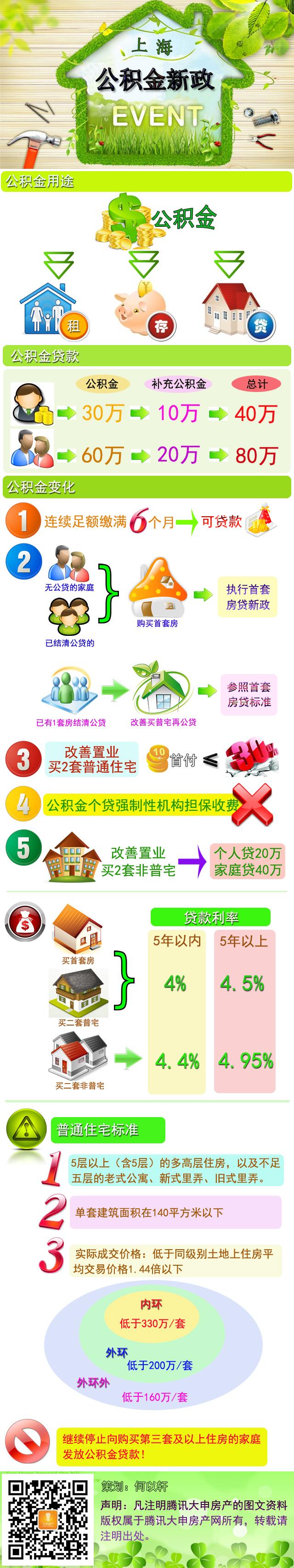 解读上海公积金新政