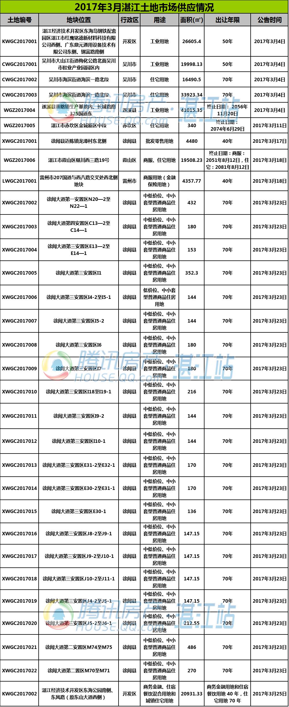 2017年3月湛江共有31宗地块供应 20宗地块成交