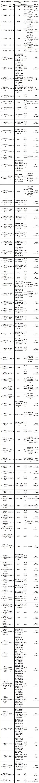 辽宁多家单位招聘遴选154人 数个岗位对学历无限制