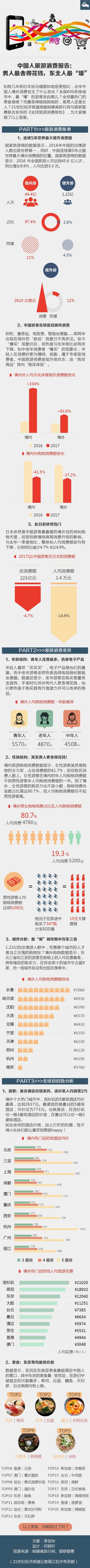 中国人旅游消费报告:男人更舍得花钱 东北人最壕