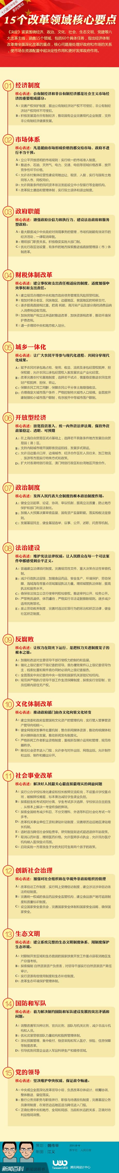 十八届三中全会15个改革领域核心要点 - 逍遥客 - 逍遥客