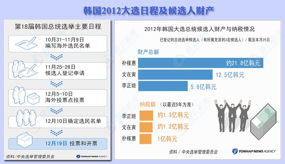 韩国大选程序及候选人财产