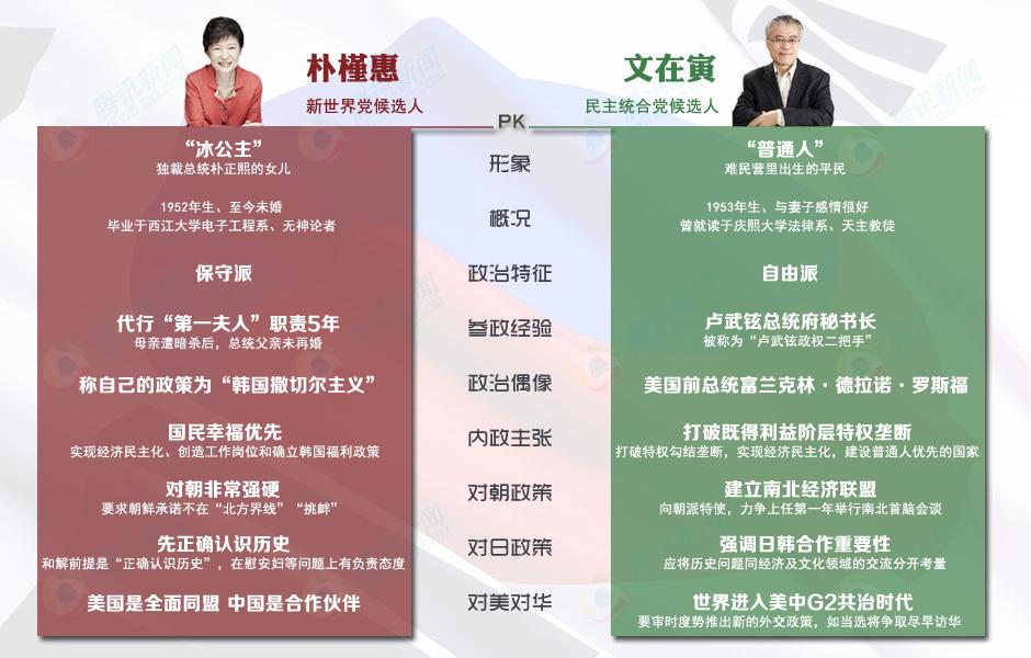 韩国大选候选人对比