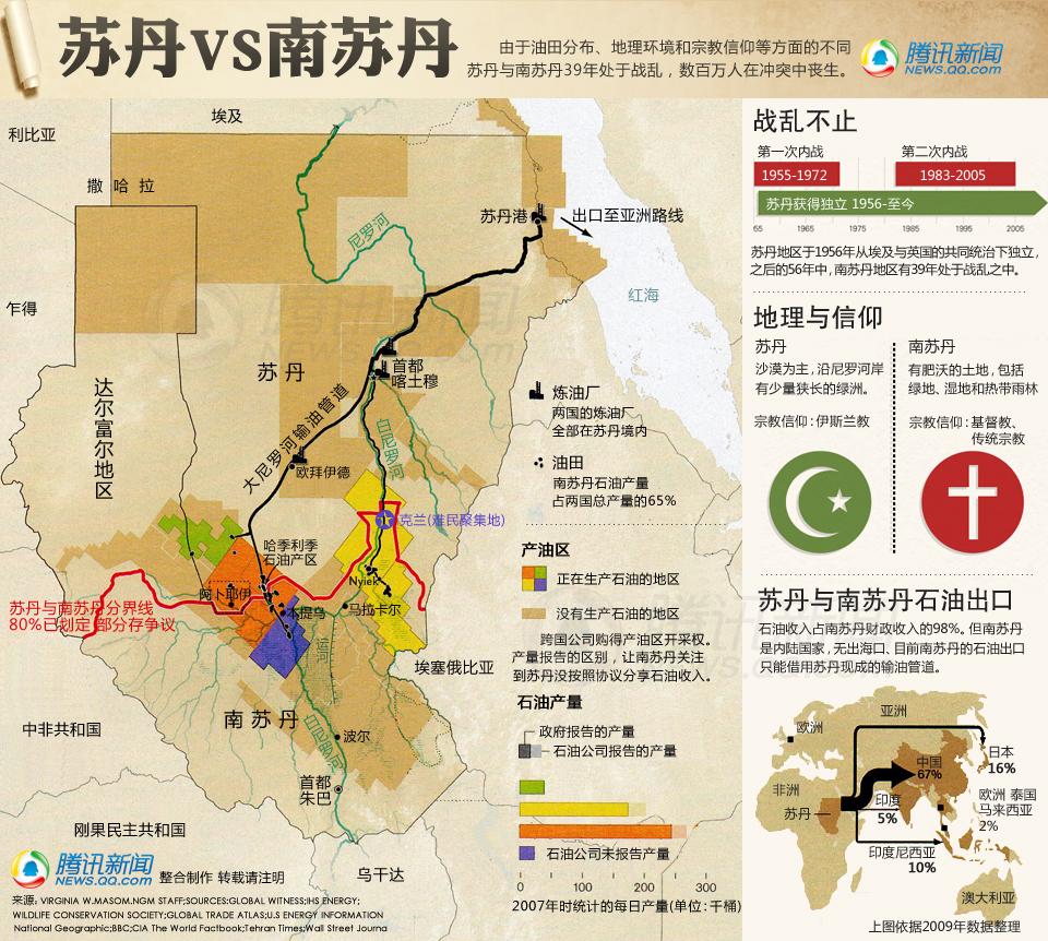 苏丹与南苏丹对比图表