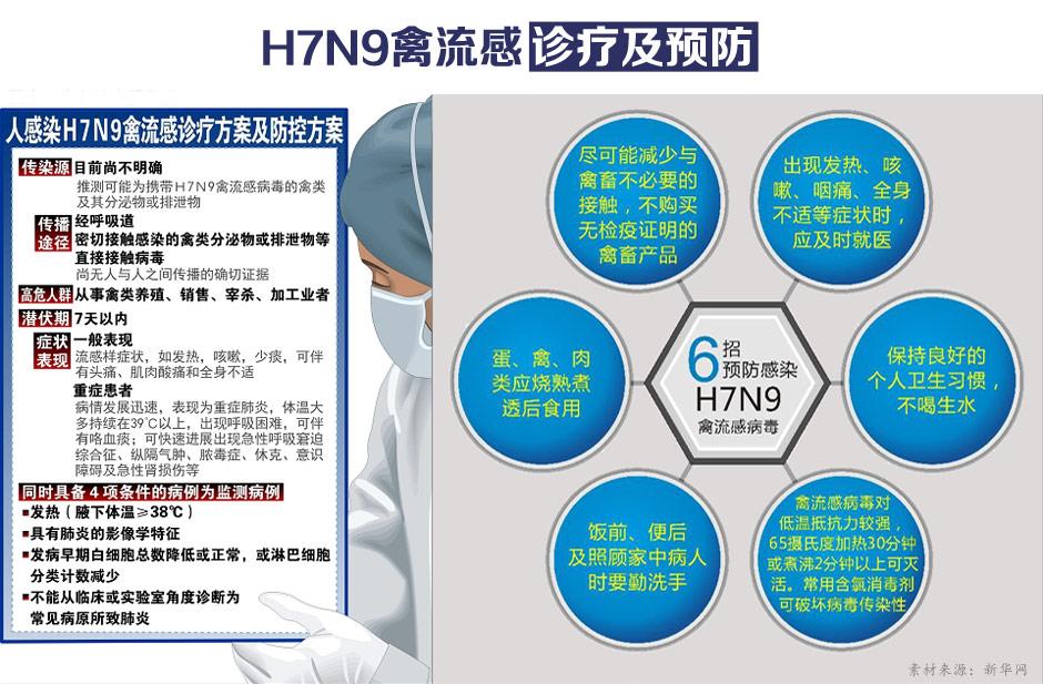 H7N9禽流感诊疗及预防