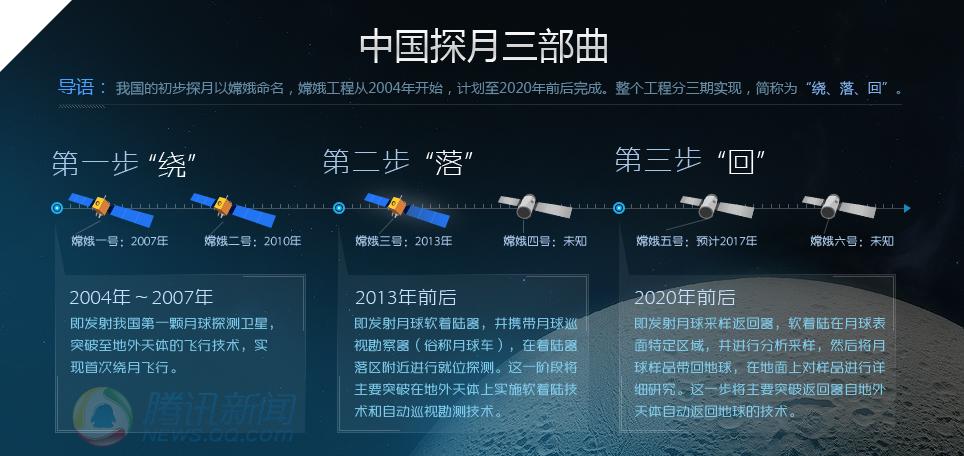 中国探月工程