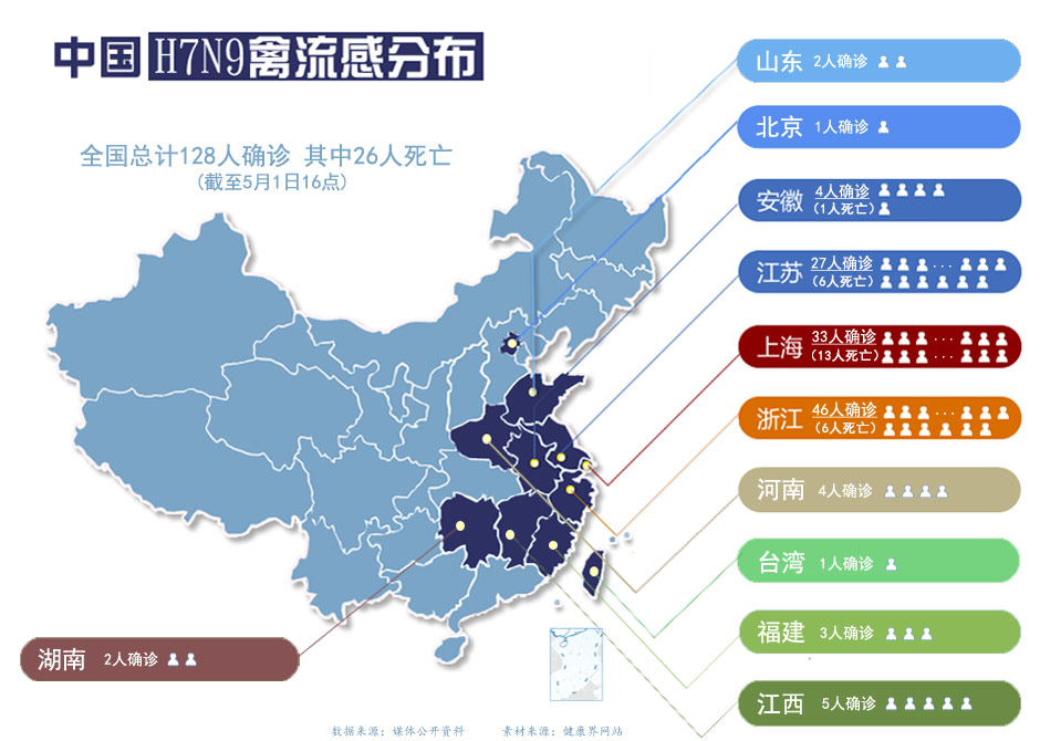 H7N9禽流感分布图