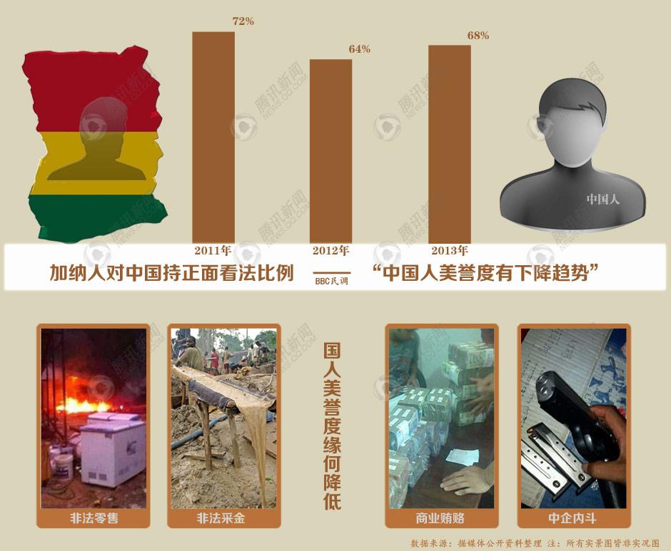 中国在加纳美誉度拉低