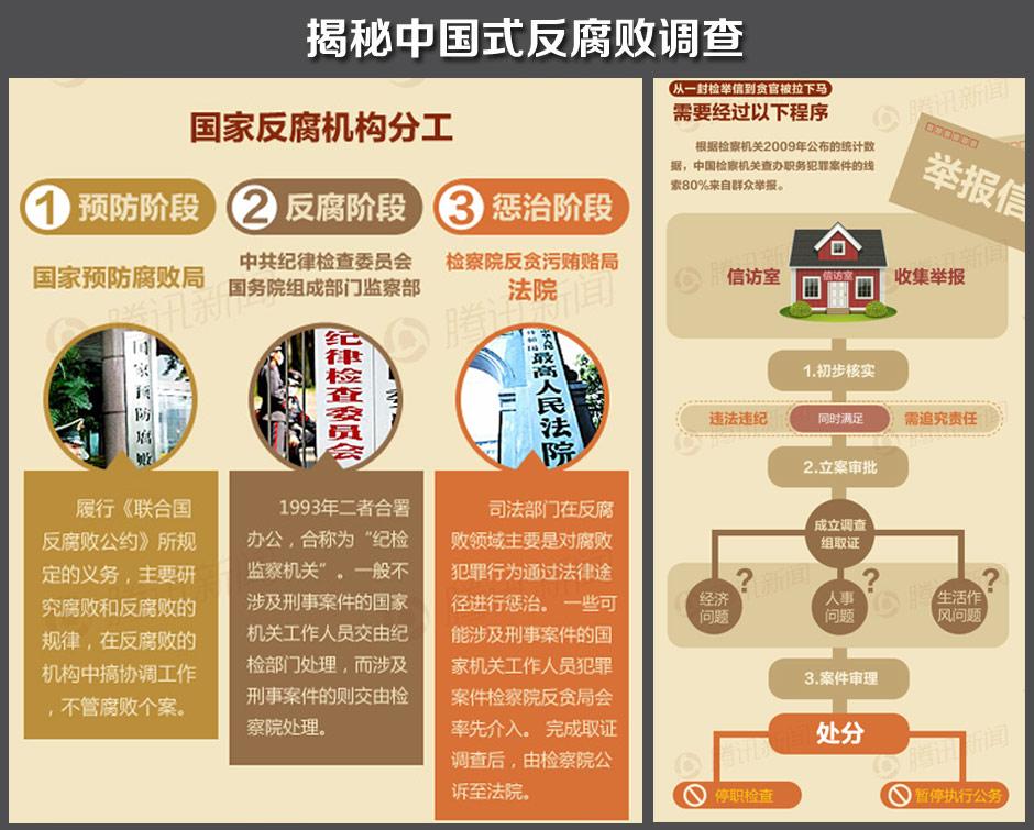 中国式反腐败调查