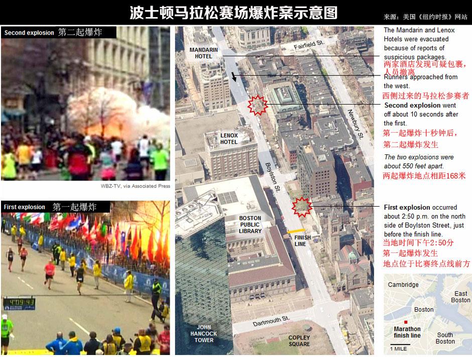 波士顿马拉松赛场爆炸案示意图
