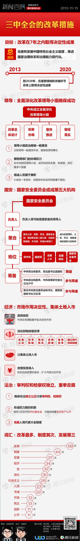 一张图读懂十八届三中全会重要改革措施【图文】 - 纳兰容若 - 纳兰容若