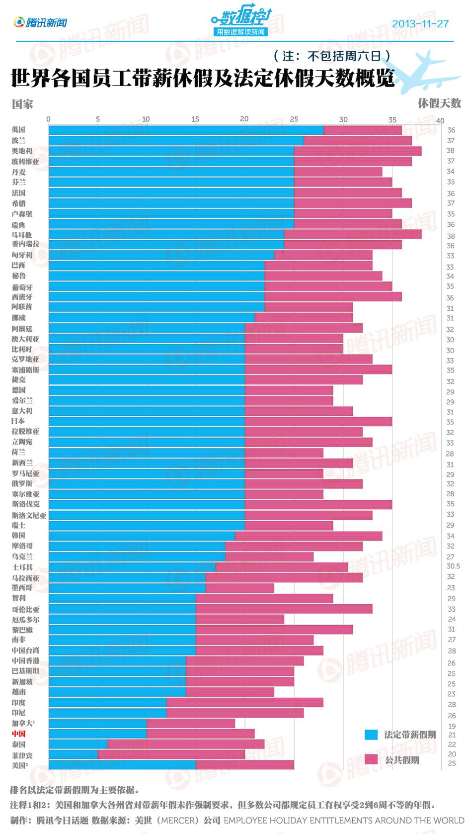 世界各国员工带薪休假及法定休假天数