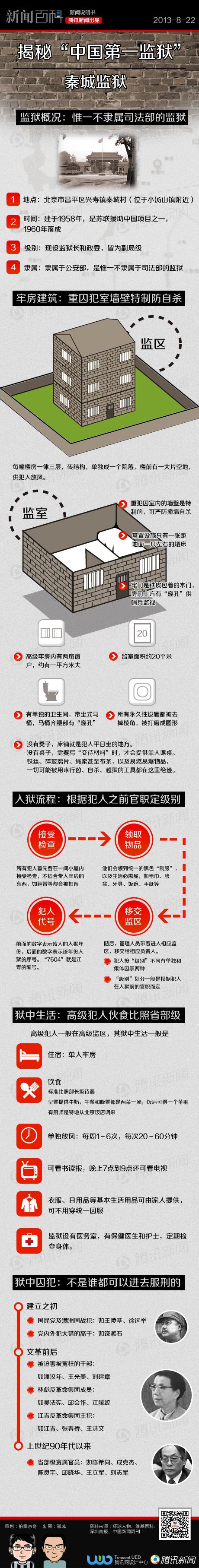 """图解""""中国第一监狱""""-秦城监狱 - 南阳-憨哥 - 南阳-憨哥"""