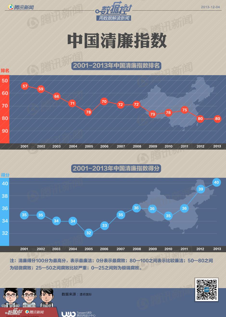 中国近年清廉指数排名及得分