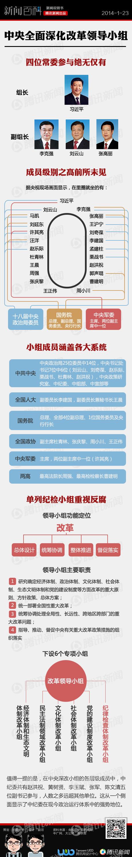 中央深化改革小组全揭秘 - 社会创新平台 - 春运义工报名微信2452447