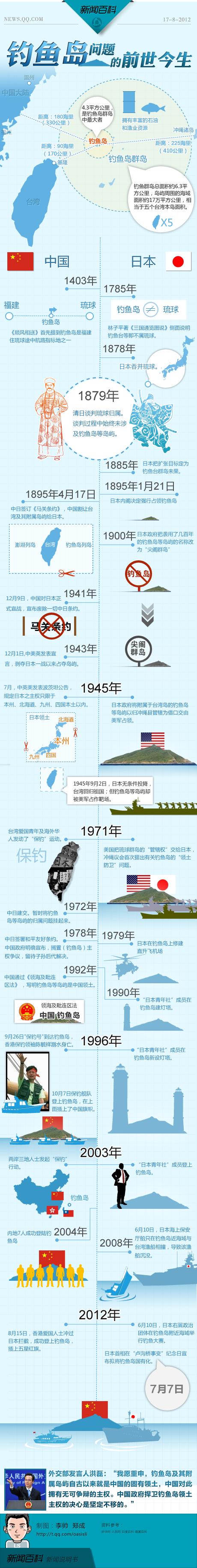 新闻百科独家图表:钓鱼岛问题的前世今生(图)
