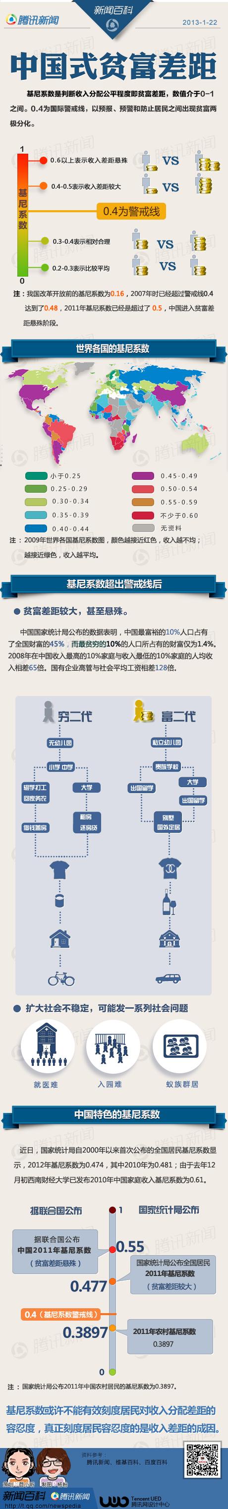 资料:当今中国的贫富差距 - 太行山水 - ﹏太行▲山水﹏