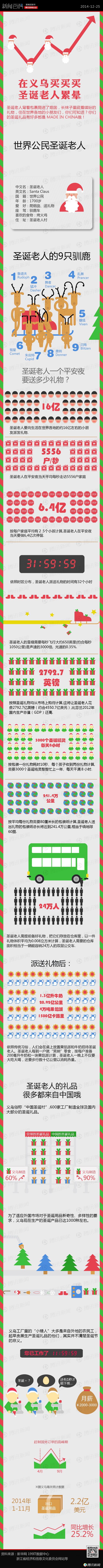新闻百科:在义乌买买买,圣诞老人累晕 第3张