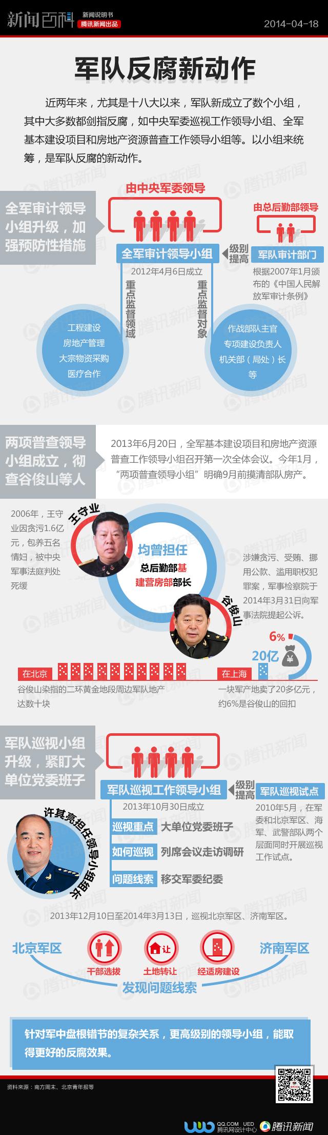 【看图说话】小组统筹:军队反腐新动作 - 纳兰容若 - 纳兰容若