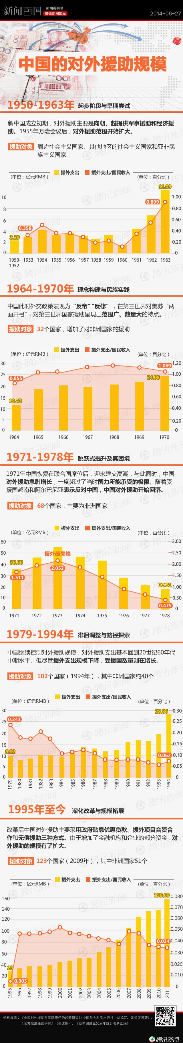 【看图说话】中国历年对外援助规模有多大? - 冰冰-心雨