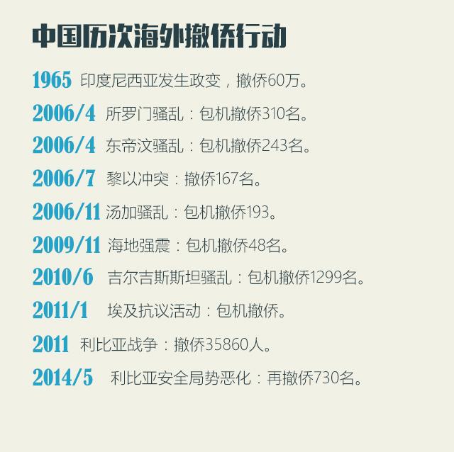 中国历次海外撤侨行动