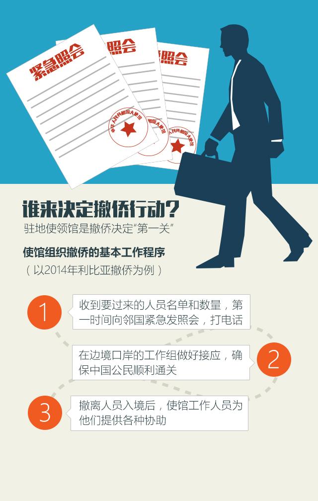 中国海外撤侨是怎么进行的