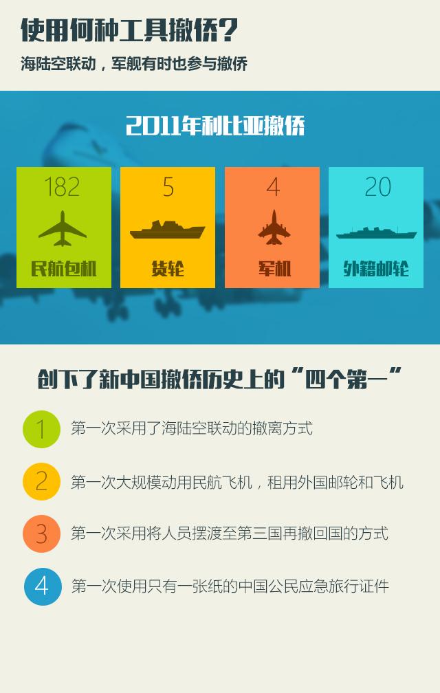 中国海外撤侨流程
