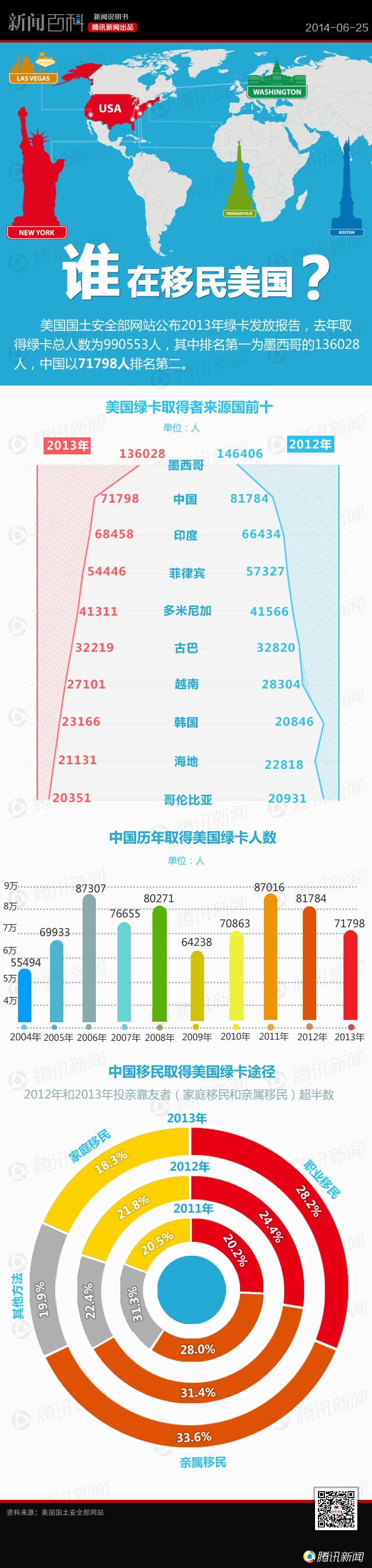 中国人移民美国 - 通天經紀 - tongtianjingji的博客