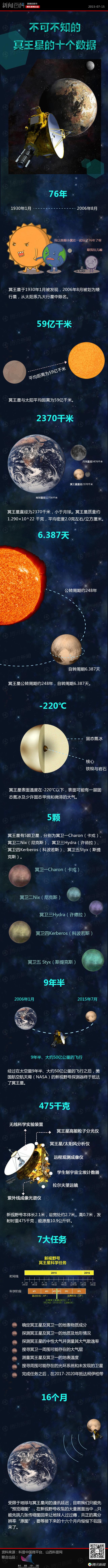 被开除行星队伍的冥王星 (冥王星九套数据:抛弃我为何又来找我) - 月儿弯弯 - wang.zhou.803 的博客