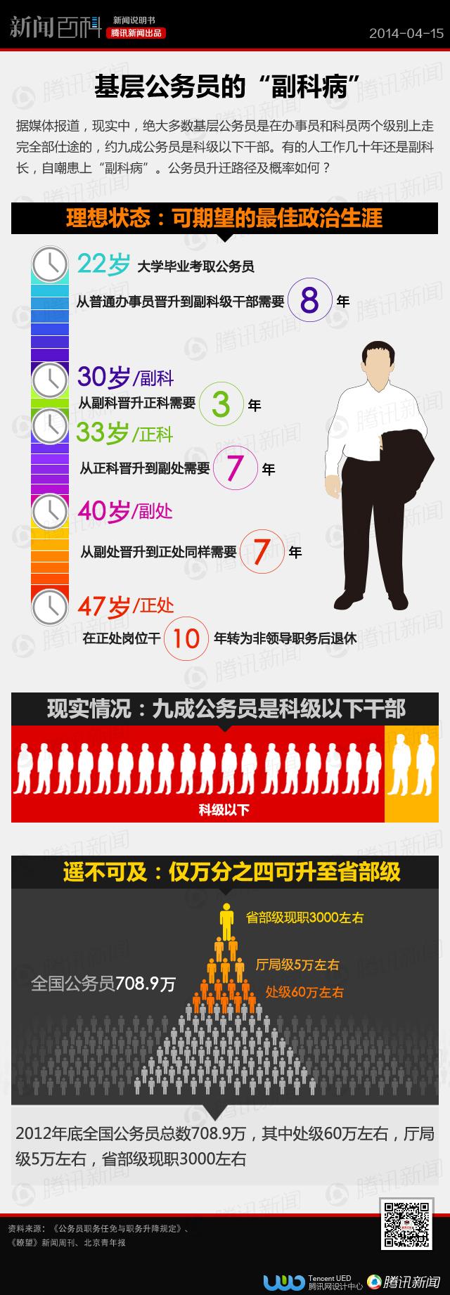 """【看图说话】公务员的""""副科病"""":仅万分之四能升至省部级 - 纳兰容若 - 纳兰容若"""