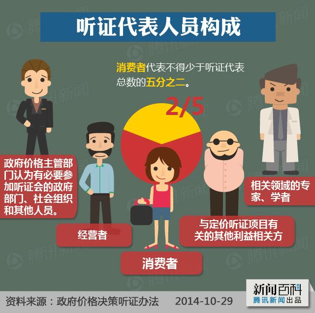 逢听必涨的中国式听证会 - 林老师 - 林老师高中政治教学博客
