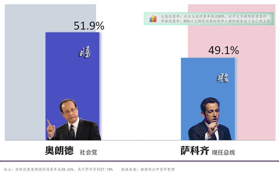 法国大选投票结果