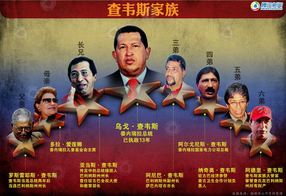 美国《纽约时报》2011年6月28日称,就在查韦斯病危谣言满天飞的时候,委内瑞拉没有一位政治家能像查韦斯的哥哥亚当斯查韦斯那样果断地填补查韦斯留下的政治空白。按照《纽约时报》的说法,亚当斯和古巴领导人劳尔卡斯特罗的角色类似。2006年卡斯特罗生病时将职权移交给劳尔。亚当斯或许没有弟弟查韦斯那么有魅力,但他在巩固兄弟的政权过程中一直忠心耿耿,不遗余力。[详细]