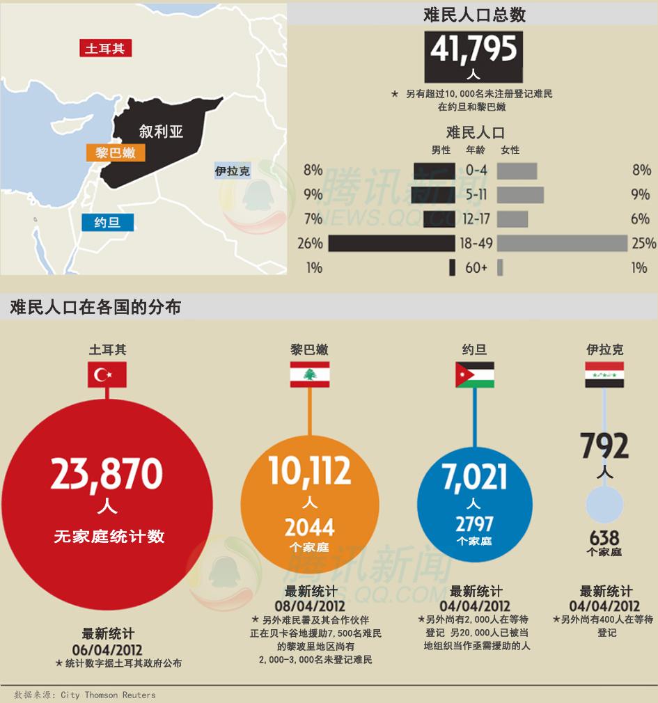 叙利亚局势引发人道主义危机:数十万难民逃亡