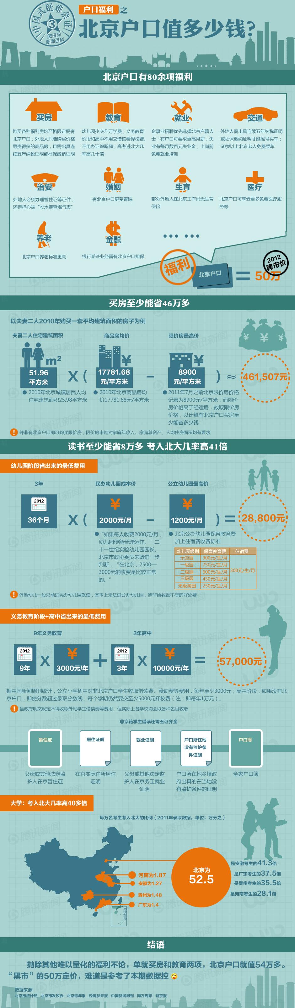 北京户口值多少钱