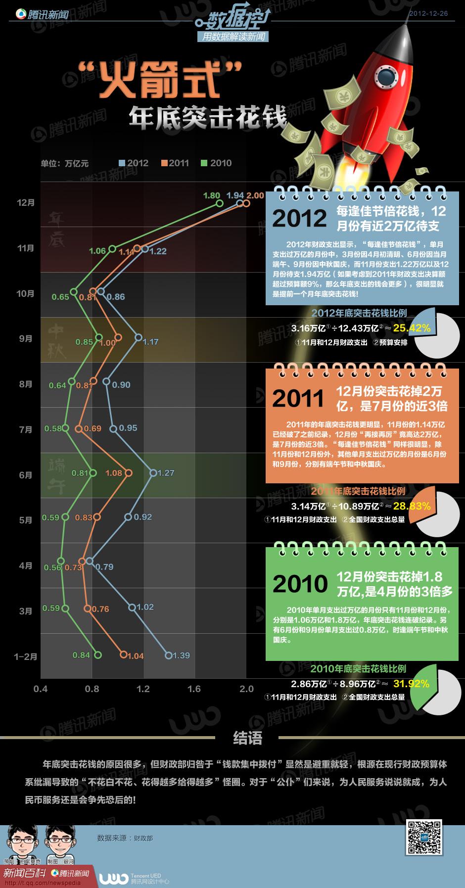 """数据控:""""火箭式""""年底突击花钱"""