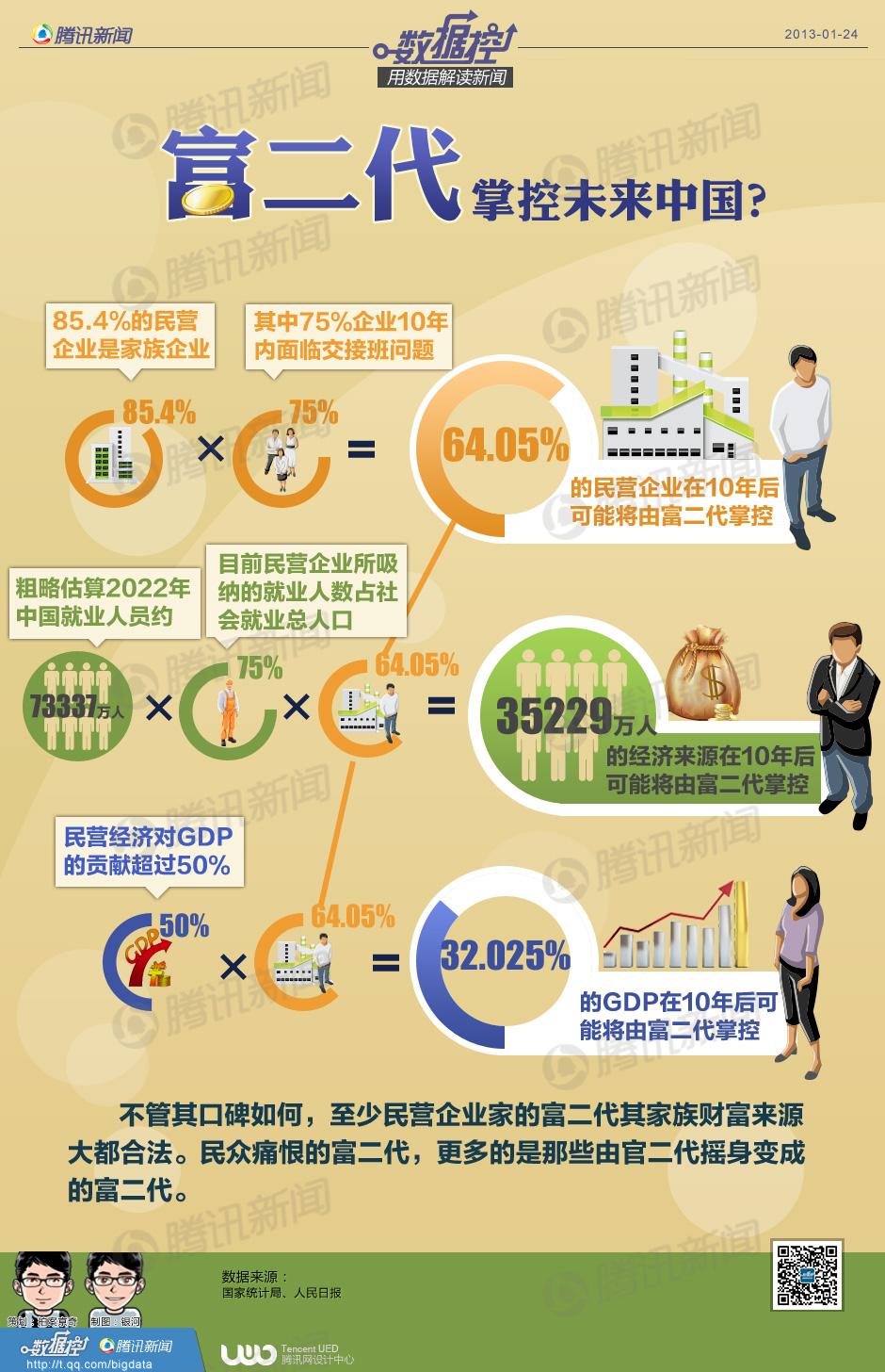 富二代掌控未来中国?