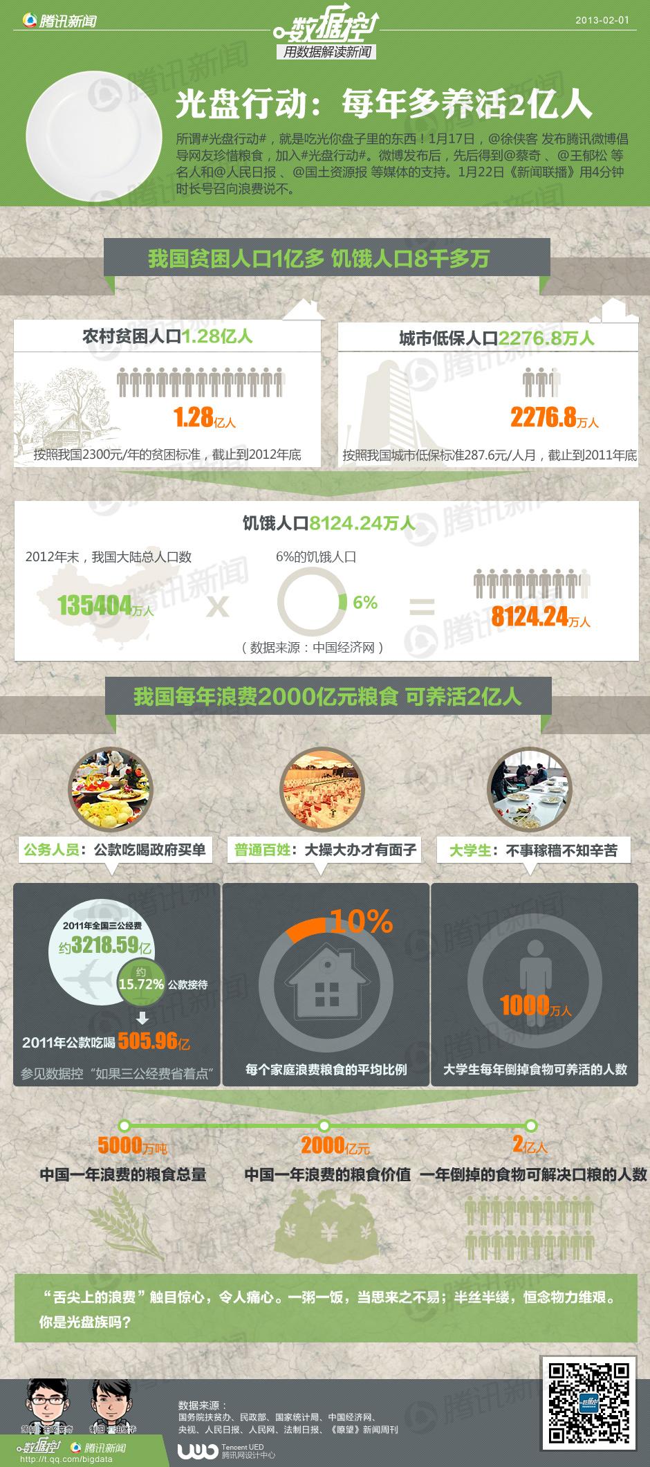 光盘行动:每年多养活2亿人