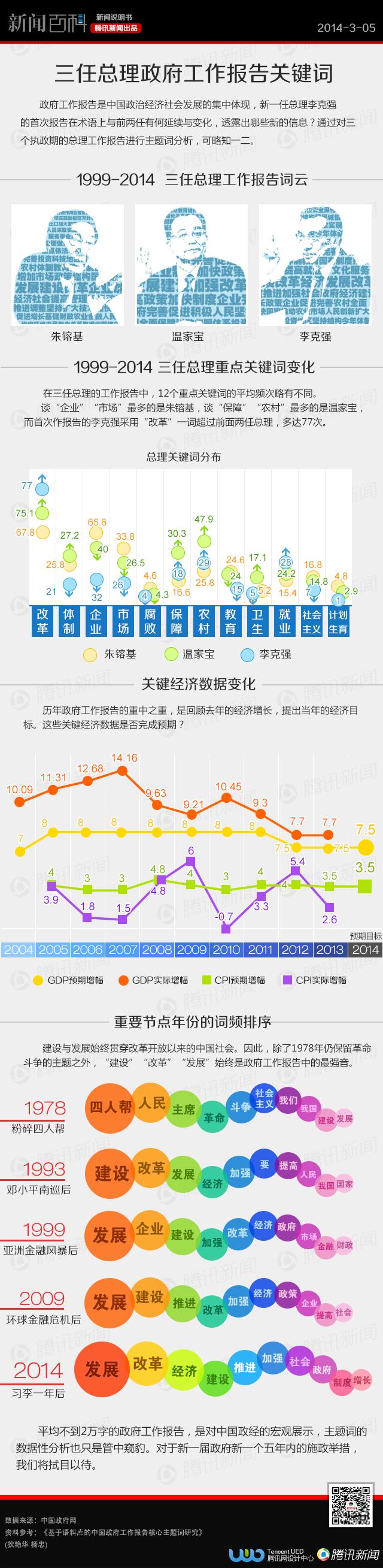 1999-2014三任总理政府工作报告关键词 - 林老师 - 林老师高中政治教学博客